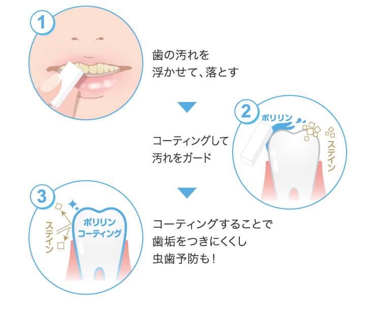 (1) Float and remove dirt on the teeth (2) Coating and guarding against dirt (3) Coating prevents the plaque from sticking and prevents tooth decay!